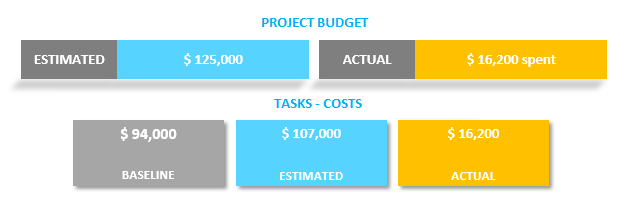 Gantt Chart Template Project Costs Dashboard