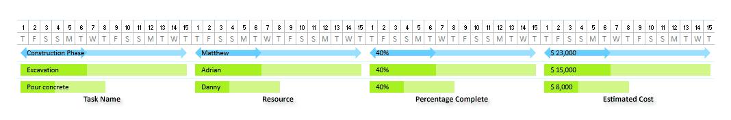Gantt Chart Timeline Bars